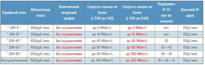 ИНТЕЛСК тарифы