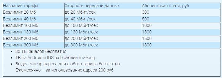 Ника-Телеком тарифы