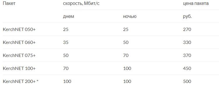 КерчьНЕТ тарифы
