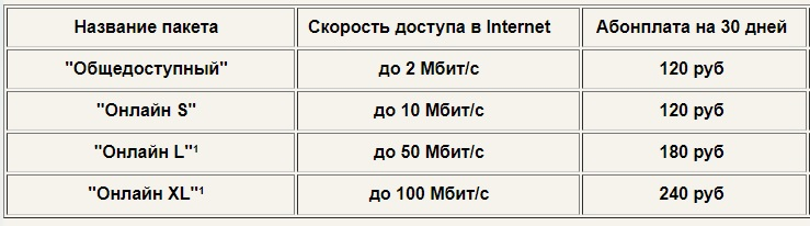 Макеевка Онлайн тариф
