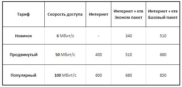 ГСП тарифы