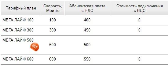 МЕГАНЕТ тарифы