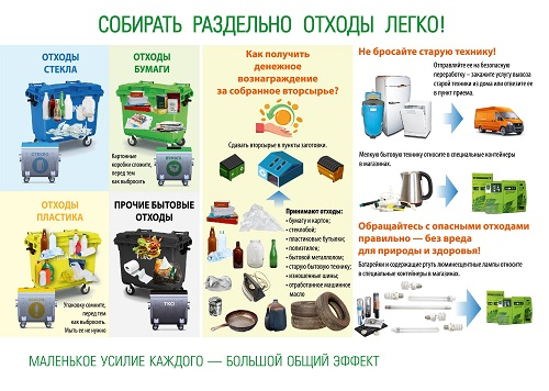 Сбор и утилизация мусора